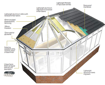 Supalite Tiled Replacement Conservatory Roofs Peterborough, Cambridge, Huntingdon